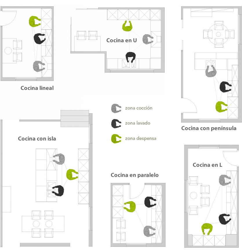 Dise o y planificaci n de cocinas estudio proyecta - Distribucion de cocina ...